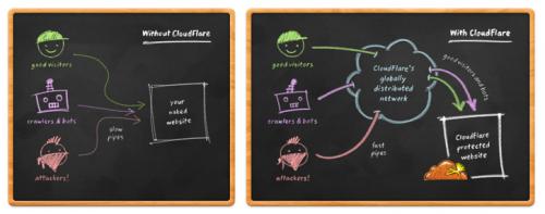 CloudFlare blogfruit 2015